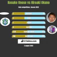 Kosuke Onose vs Hiroaki Okuno h2h player stats
