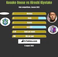 Kosuke Onose vs Hiroshi Kiyotake h2h player stats