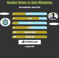 Kosuke Onose vs Kota Mizunuma h2h player stats