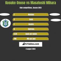 Kosuke Onose vs Masatoshi Mihara h2h player stats