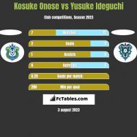 Kosuke Onose vs Yusuke Ideguchi h2h player stats