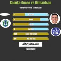 Kosuke Onose vs Richardson h2h player stats