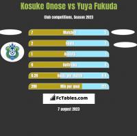 Kosuke Onose vs Yuya Fukuda h2h player stats