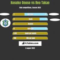 Kosuke Onose vs Reo Takae h2h player stats