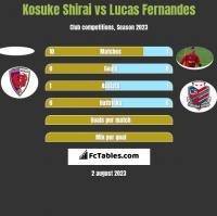 Kosuke Shirai vs Lucas Fernandes h2h player stats