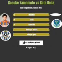 Kosuke Yamamoto vs Kota Ueda h2h player stats