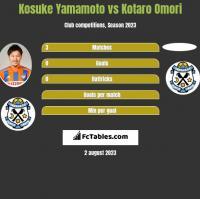 Kosuke Yamamoto vs Kotaro Omori h2h player stats
