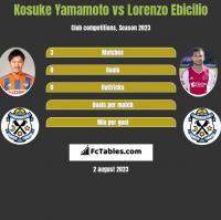 Kosuke Yamamoto vs Lorenzo Ebicilio h2h player stats