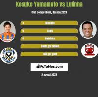 Kosuke Yamamoto vs Lulinha h2h player stats