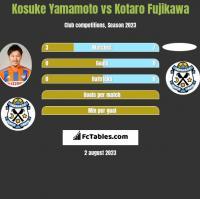 Kosuke Yamamoto vs Kotaro Fujikawa h2h player stats