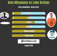 Kota Mizunuma vs Luke Brattan h2h player stats
