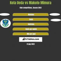 Kota Ueda vs Makoto Mimura h2h player stats