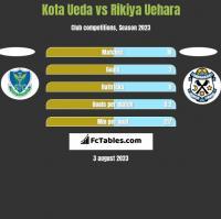 Kota Ueda vs Rikiya Uehara h2h player stats