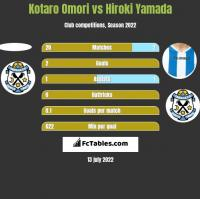 Kotaro Omori vs Hiroki Yamada h2h player stats