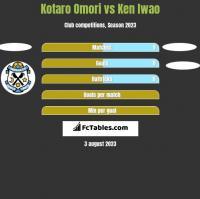Kotaro Omori vs Ken Iwao h2h player stats