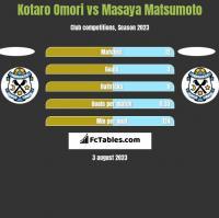 Kotaro Omori vs Masaya Matsumoto h2h player stats