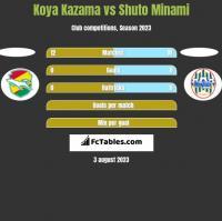 Koya Kazama vs Shuto Minami h2h player stats