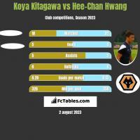 Koya Kitagawa vs Hee-Chan Hwang h2h player stats