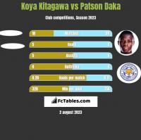 Koya Kitagawa vs Patson Daka h2h player stats