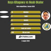 Koya Kitagawa vs Noah Okafor h2h player stats