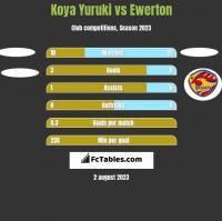 Koya Yuruki vs Ewerton h2h player stats