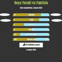 Koya Yuruki vs Fabricio h2h player stats