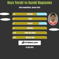 Koya Yuruki vs Kazuki Nagasawa h2h player stats