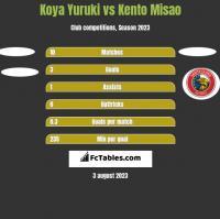 Koya Yuruki vs Kento Misao h2h player stats