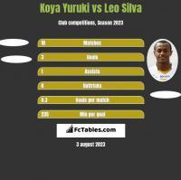 Koya Yuruki vs Leo Silva h2h player stats