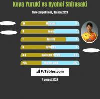 Koya Yuruki vs Ryohei Shirasaki h2h player stats
