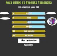 Koya Yuruki vs Ryosuke Yamanaka h2h player stats