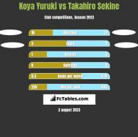 Koya Yuruki vs Takahiro Sekine h2h player stats