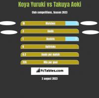 Koya Yuruki vs Takuya Aoki h2h player stats