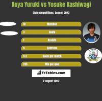 Koya Yuruki vs Yosuke Kashiwagi h2h player stats