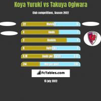 Koya Yuruki vs Takuya Ogiwara h2h player stats