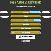 Koya Yuruki vs Kai Shibato h2h player stats