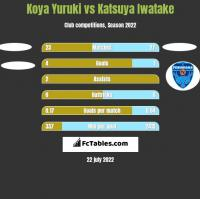Koya Yuruki vs Katsuya Iwatake h2h player stats