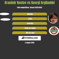 Krasimir Kostov vs Georgi Argilashki h2h player stats