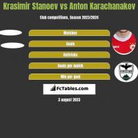 Krasimir Stanoev vs Anton Karachanakov h2h player stats