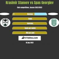 Krasimir Stanoev vs Spas Georgiev h2h player stats