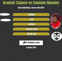 Krasimir Stanoev vs Stanislav Manolev h2h player stats