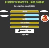 Krasimir Stanoev vs Lucas Salinas h2h player stats