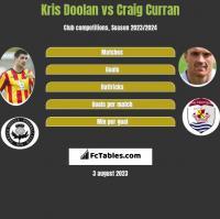 Kris Doolan vs Craig Curran h2h player stats