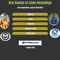 Kris Doolan vs Kane Hemmings h2h player stats
