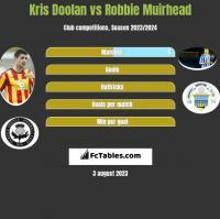 Kris Doolan vs Robbie Muirhead h2h player stats