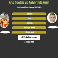 Kris Doolan vs Robert McHugh h2h player stats
