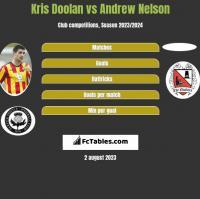 Kris Doolan vs Andrew Nelson h2h player stats