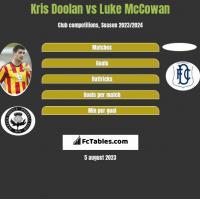 Kris Doolan vs Luke McCowan h2h player stats