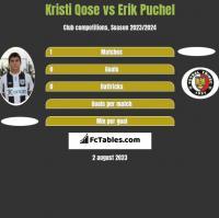 Kristi Qose vs Erik Puchel h2h player stats