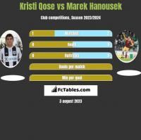 Kristi Qose vs Marek Hanousek h2h player stats